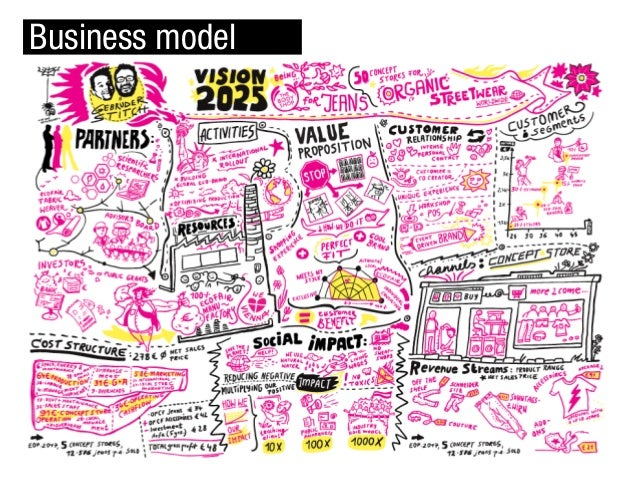 OR BUSINESS MODEL…
