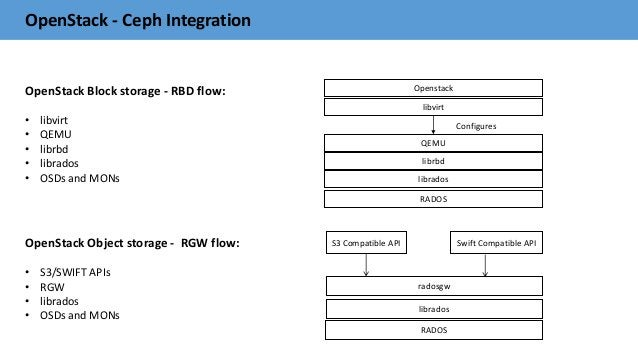 OpenStack - Ceph Integration OpenStack Block storage - RBD flow: • libvirt • QEMU • librbd • librados • OSDs and MONs Open...