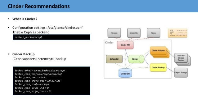 Cinder Recommendations • What is Cinder ? • Configuration settings: /etc/glance/cinder.conf Enable Ceph as backend • Cinde...