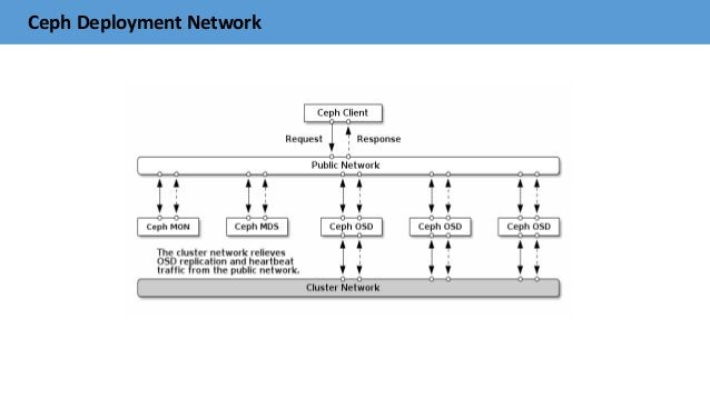 Ceph Deployment Network