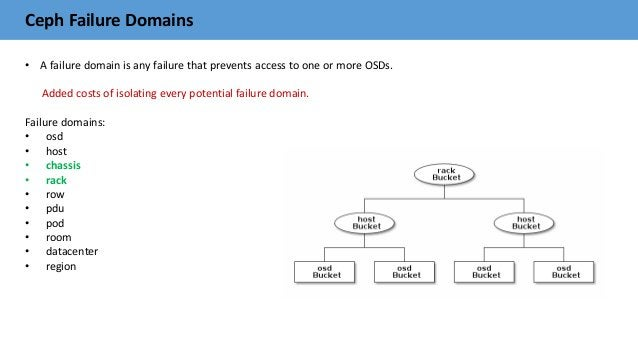 Ceph Failure Domains • A failure domain is any failure that prevents access to one or more OSDs. Added costs of isolating ...