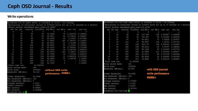 Ceph OSD Journal - Results Write operations