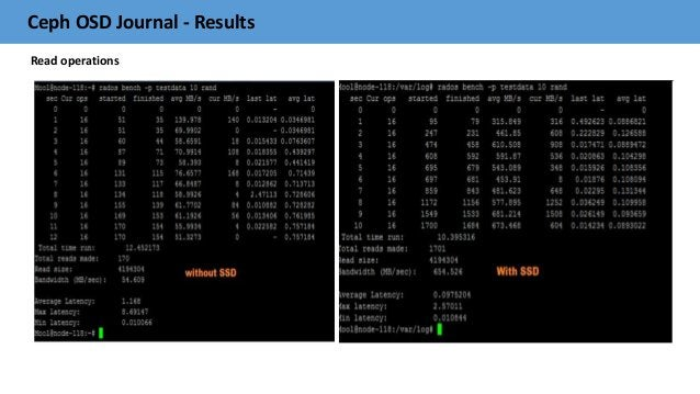 Ceph OSD Journal - Results Read operations