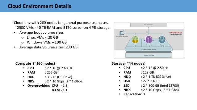 Cloud Environment Details Cloud env with 200 nodes for general purpose use-cases. ~2500 VMs - 40 TB RAM and 5120 cores -on...