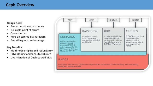 Ceph Overview Design Goals • Every component must scale • No single point of failure • Open source • Runs on commodity har...