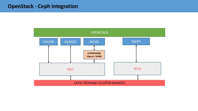 OpenStack - Ceph Integration CEPH STORAGE CLUSTER (RADOS) CINDER GLANCE NOVA RBD HYPERVISOR (Qemu / KVM) OPENSTACK RGW SWI...