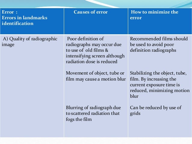 References  Radiographic Cephalometrics – Alex Jacobson  Orthodontic Cephalometry – Athanasios E Athanasiou  Contempora...