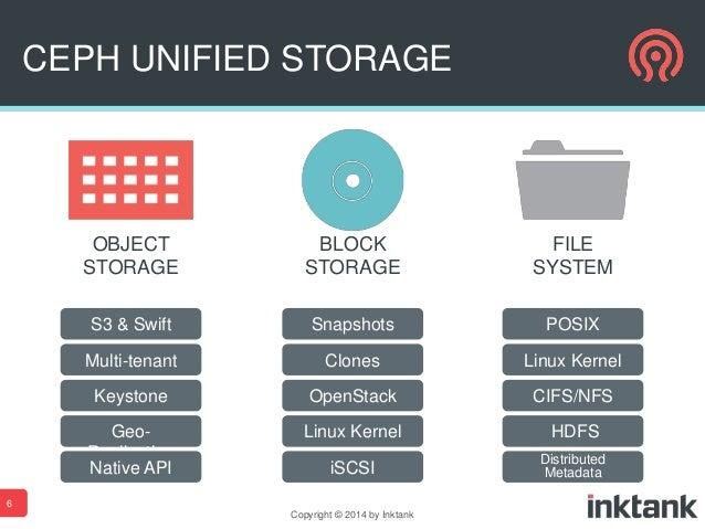 Ceph And Openstack Feb 2014