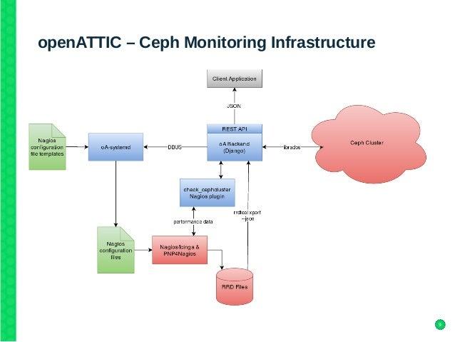 9 openattic ceph monitoring infrastructure