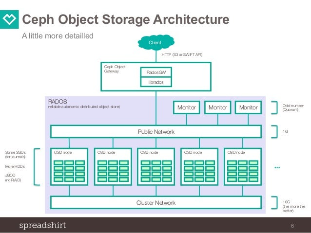 Vmware Esxi Host Fibre Channel Configuration additionally Ceph Object Storage At Spreadshirt 49422450 further Moca From Scratch in addition En in addition Watch. on hardware setup diagram