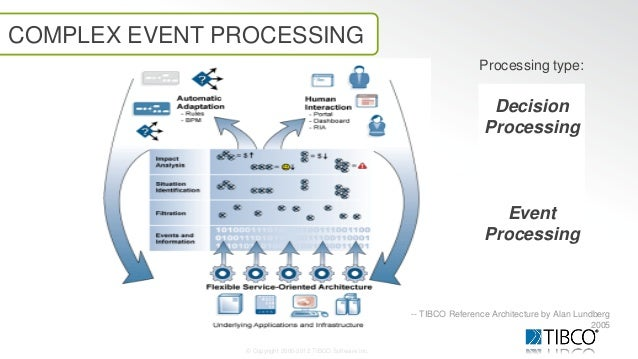 complex event processing Complex event processing, also known as event, stream or event stream processing is a technique used for querying data prior to its being stored within a database or, in some cases, without it ever being so stored.
