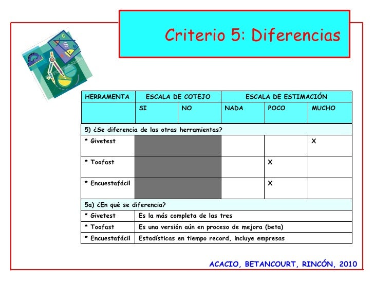 ACACIO, BETANCOURT, RINCÓN, 2010 Criterio 5: Diferencias  HERRAMENTA ESCALA DE COTEJO ESCALA DE ESTIMACIÓN SI NO NADA  POC...