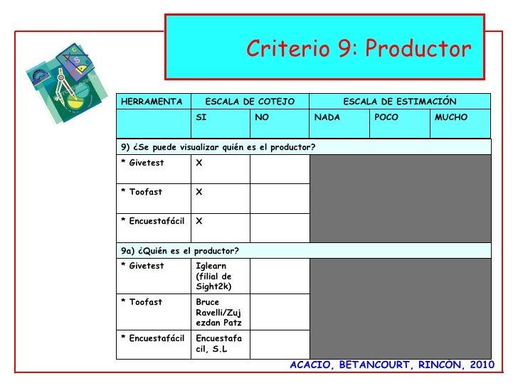 ACACIO, BETANCOURT, RINCÓN, 2010 Criterio 9: Productor  HERRAMENTA ESCALA DE COTEJO ESCALA DE ESTIMACIÓN SI NO NADA  POCO ...