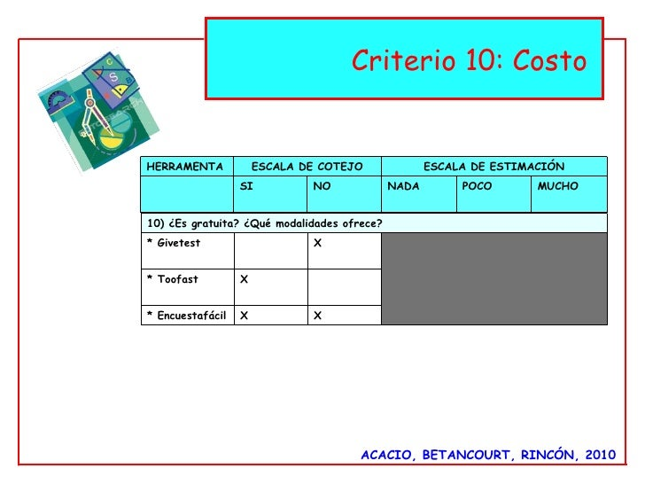 ACACIO, BETANCOURT, RINCÓN, 2010 Criterio 10: Costo  HERRAMENTA ESCALA DE COTEJO ESCALA DE ESTIMACIÓN SI NO NADA  POCO MUC...