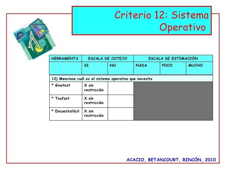 ACACIO, BETANCOURT, RINCÓN, 2010 Criterio 12: Sistema Operativo  HERRAMENTA ESCALA DE COTEJO ESCALA DE ESTIMACIÓN SI NO NA...