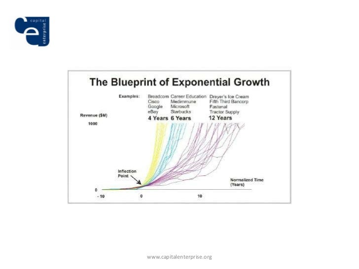 Capital enterprise on startup growth in the uk capitalenterprise malvernweather Images