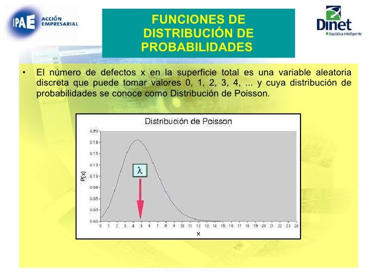 FUNCIONES DE DISTRIBUCIÓN DE PROBABILIDADES   <ul><li>El número de defectos x en la superficie total es una variable aleat...