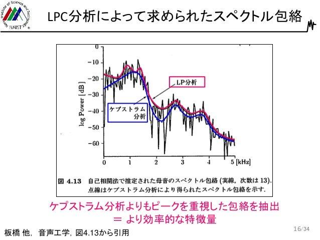 やさしく音声分析法を学ぶ: ケプストラム分析とLPC分析