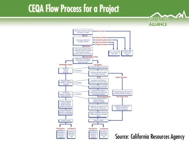 CEQA Document Types Introduction - dot.ca.gov