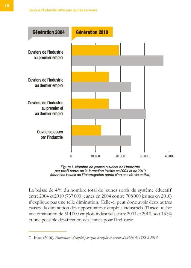 Ce que l'industrie offre aux jeunes ouvriers 18 La baisse de 4% du nombre total de jeunes sortis du système éducatif entr...