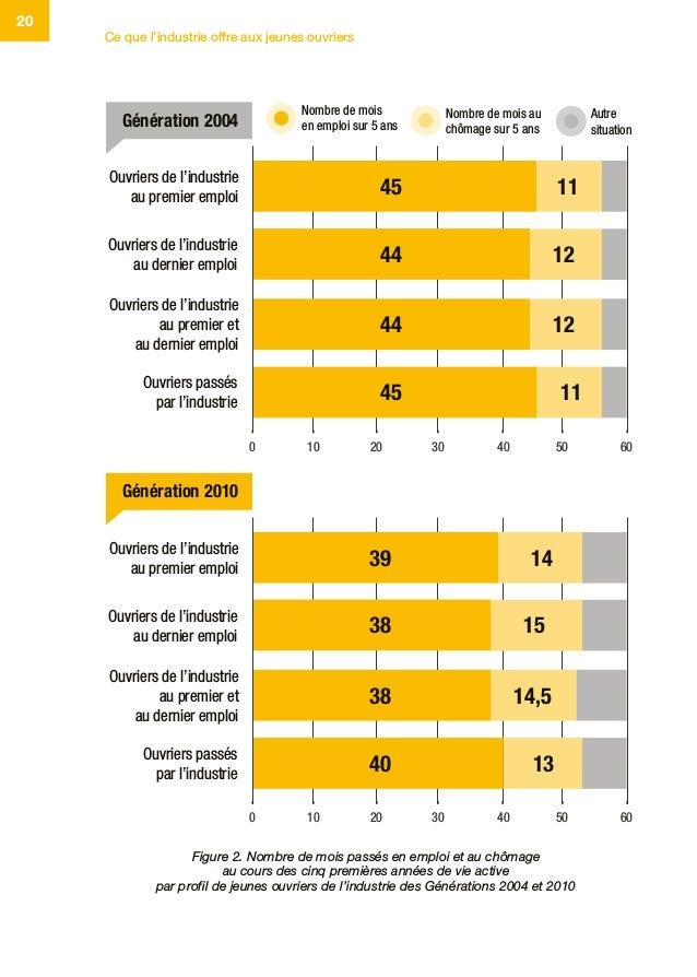 Ce que l'industrie offre aux jeunes ouvriers 20 Figure 2. Nombre de mois passés en emploi et au chômage au cours des cinq ...