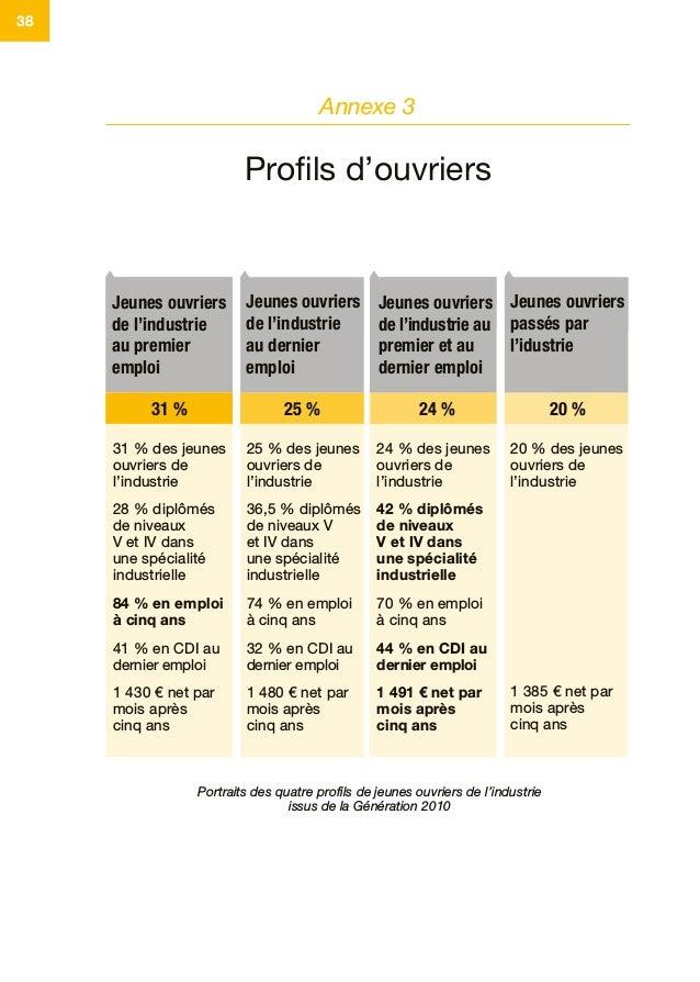 38 Portraits des quatre profils de jeunes ouvriers de l'industrie issus de la Génération 2010 31% des jeunes ouvriers de ...