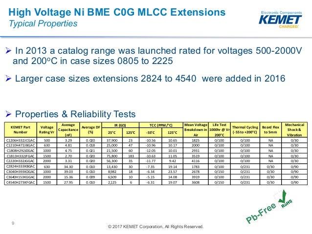 Wide Bandgap Ceramic Capacitor Update Apec 2017