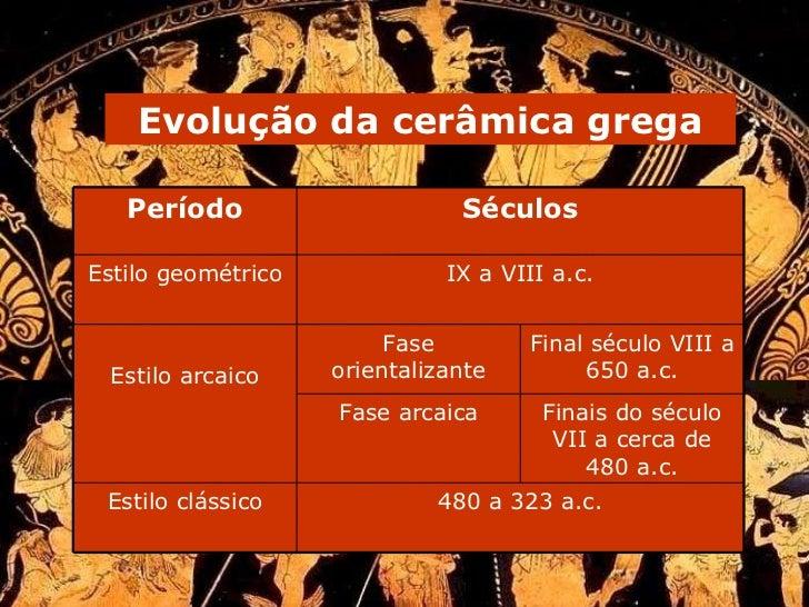 Evolução da cerâmica grega 480 a 323 a.c. Estilo clássico Finais do século VII a cerca de 480 a.c. Fase arcaica Final sécu...