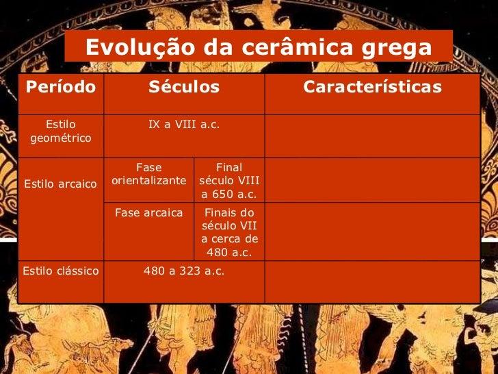 Evolução da cerâmica grega Finais do século VII a cerca de 480 a.c. Final século VIII a 650 a.c. 480 a 323 a.c. Fase arcai...