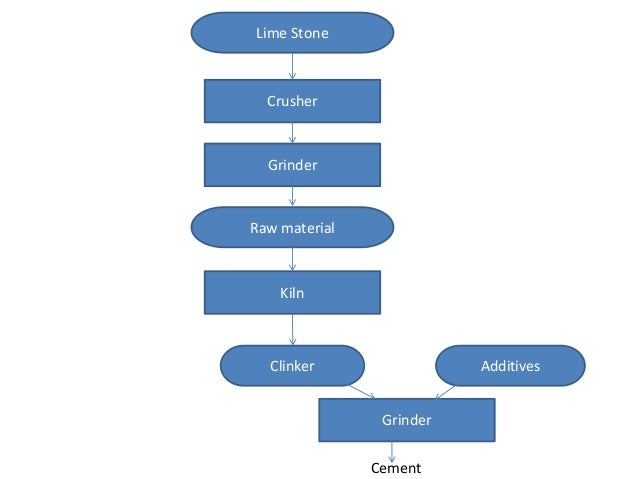 Lime Stone Crusher Grinder Raw material Kiln Clinker Additives Grinder Cement