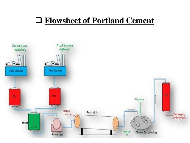  Flowsheet of Portland Cement