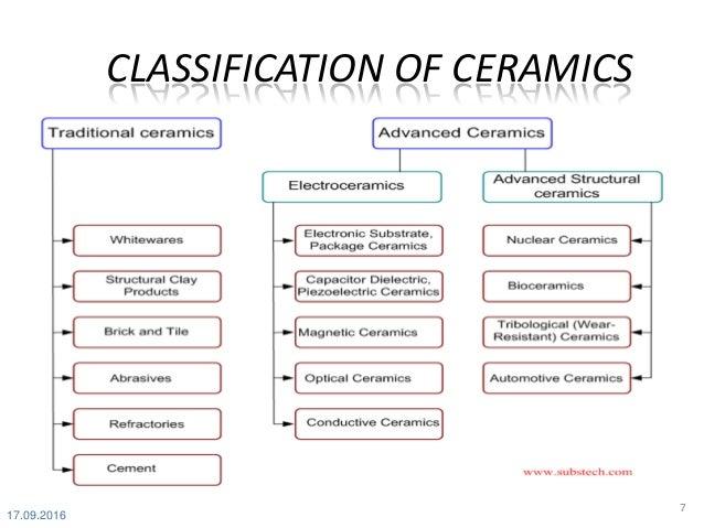 Ceramic Materials 1