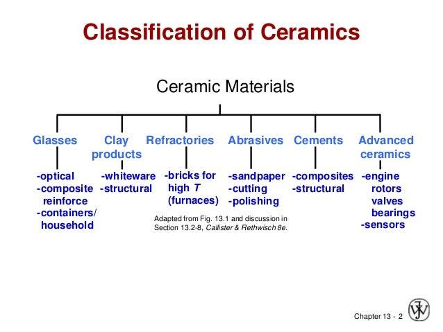 Ceramic Pppt