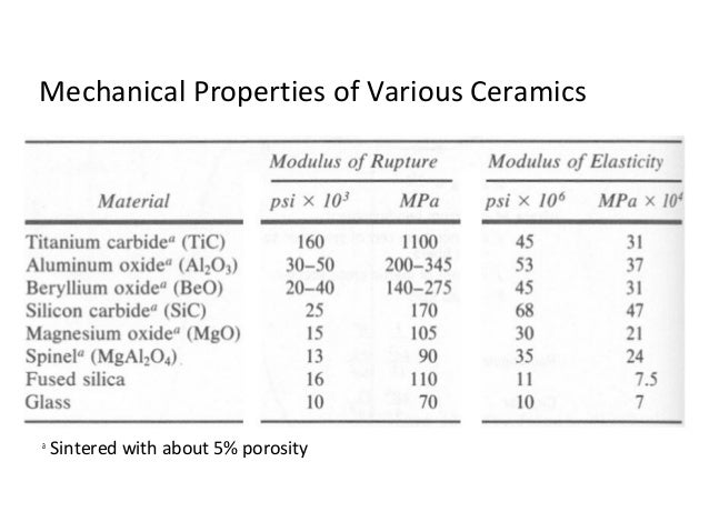 Mechanical Behaviour Of Ceramics Ceramics Engineering