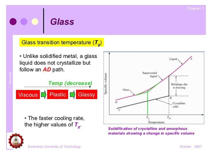 Ad Glass Transition
