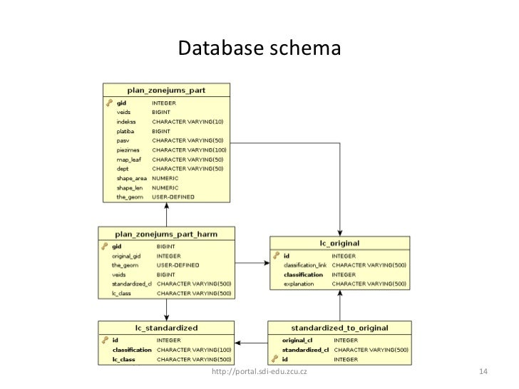 Cerba ppt gi2011 harmonization of spatial planning datafinal database schema httpportali eduzcu 14 ccuart Image collections