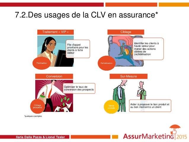 7.2.Des usages de la CLV en assurance* File d'appel prioritaire pour les clients à forte valeur Traitement « VIP » Identif...