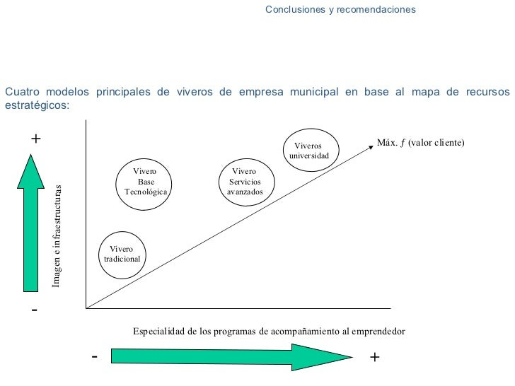 Estudio del nivel de satisfacci n y factores de mejora de for Proyecto de vivero municipal