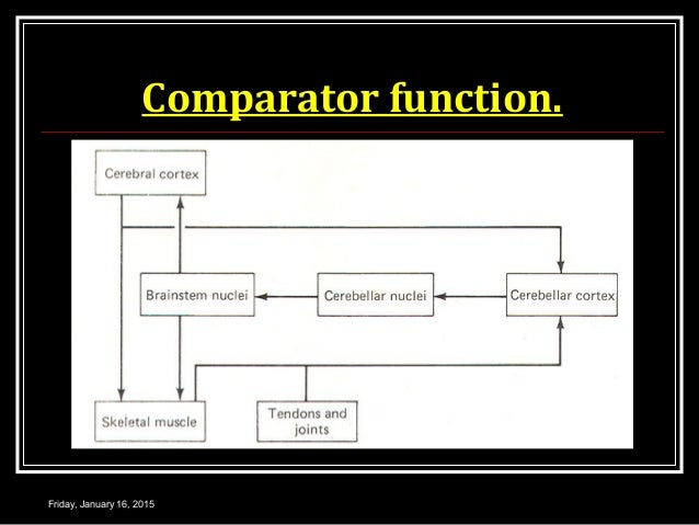 Comparator function. Friday, January 16, 2015