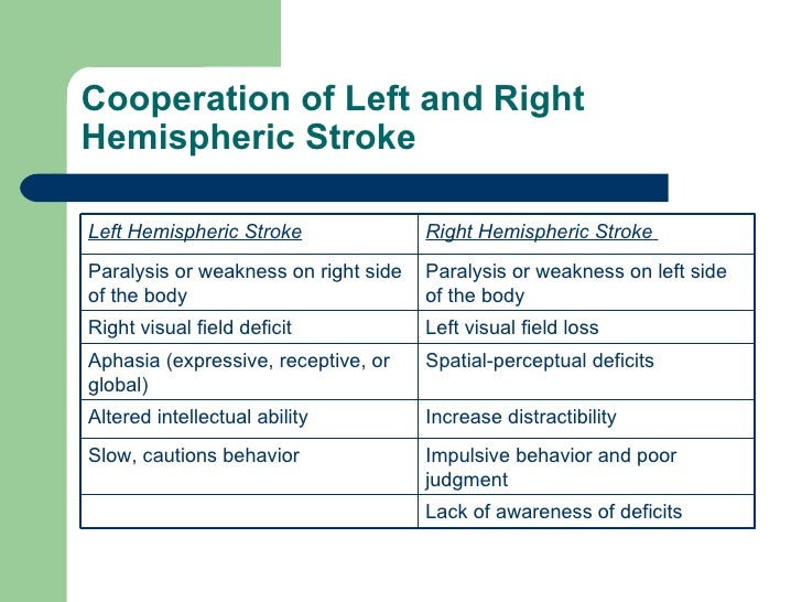 Cooperation of Left and Right Hemispheric Stroke Lack of awareness of deficits Impulsive behavior and poor judgment Slow, ...