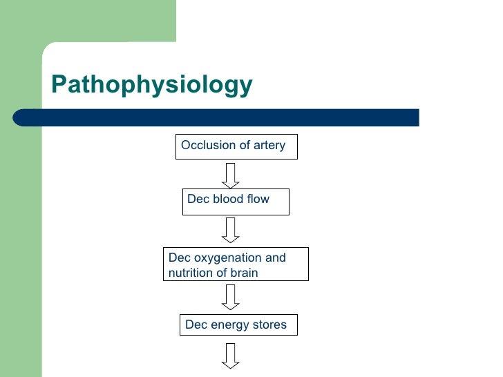 Pathophysiology Occlusion of artery Dec blood flow Dec oxygenation and nutrition of brain  Dec energy stores