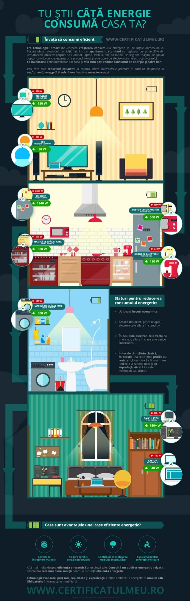 How much energy does youe house consume?