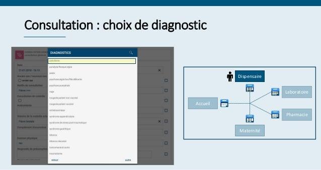 Consultation : choix de diagnostic Serge ********* Laboratoire Maternité Dispensaire Pharmacie Accueil