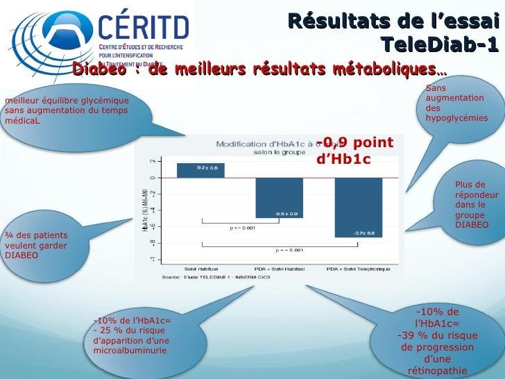 Résultats de l'essai TeleDiab-1 Diabeo : de meilleurs résultats métaboliques…  Sans augmentation des hypoglycémies Plus de...