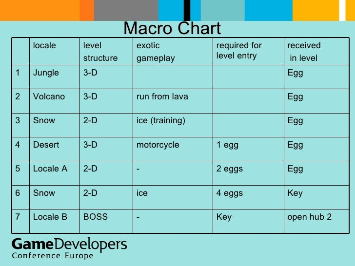 Macro Chart  open hub 2   Key   - BOSS   Locale B   7 Key   4 eggs   ice   2-D   Snow   6 Egg   2 eggs   - 2-D   Locale A ...