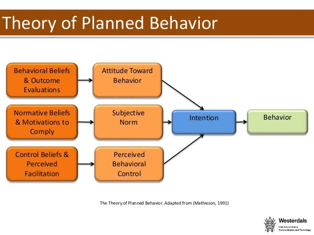 thesis theory of planned behavior Theories and models of behaviour and behaviour change 1 the theory of planned behaviour & theory of literature relating to theories and models of behaviour.