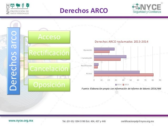 Aviso de privacidad Procedimientos para atención de derechos ARCO Designación de responsable o departamento al interior Po...