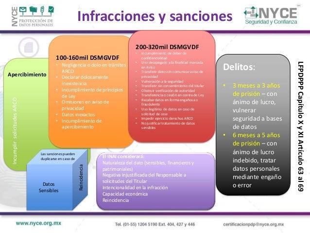 Importe de multas por sector Fuente: Elaboración propia con información de Informe de labores 2014,INAI $7,566,862.00 $2,6...