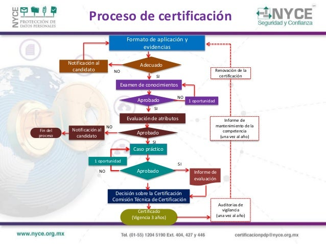 GRACIAS Miriam PADILLA ESPINOSA Subgerente Certificación de Protección de Datos Personales Normalización y Certificación E...