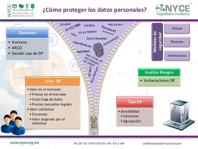 . . . 2001 Legislación Sectorial Primeras iniciativas de leyes de protección de datos LFTAIPG Ley Federal de Transparencia...